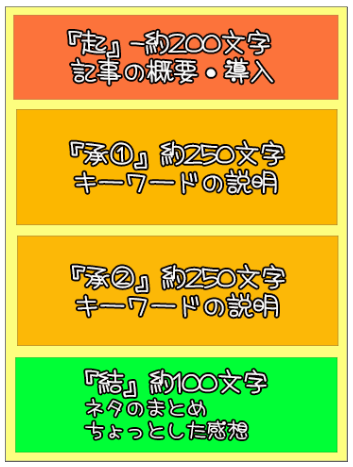 トレンドアフィリエイト 記事構成